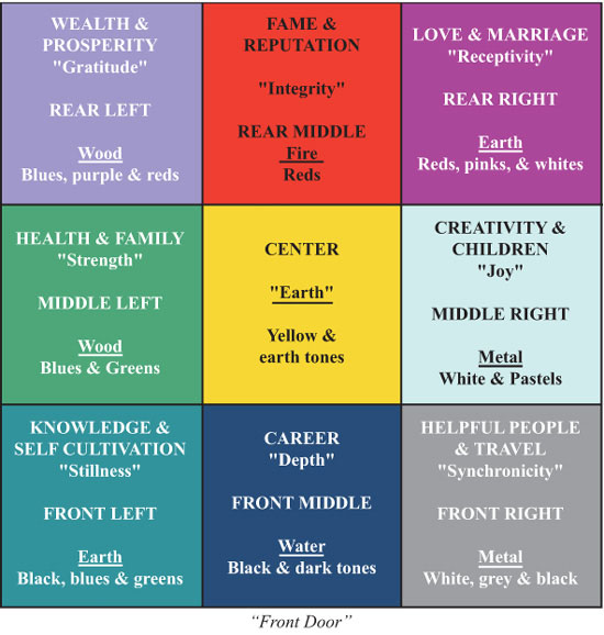 Feng shui tips when selling your home - Colors used in home feng shui principles ...